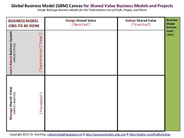 "BUSINESS MODEL  JOBS-‐TO-‐BE-‐DONE Design Shared Value (""Back End"") Deliver Shared Value (""Fron..."