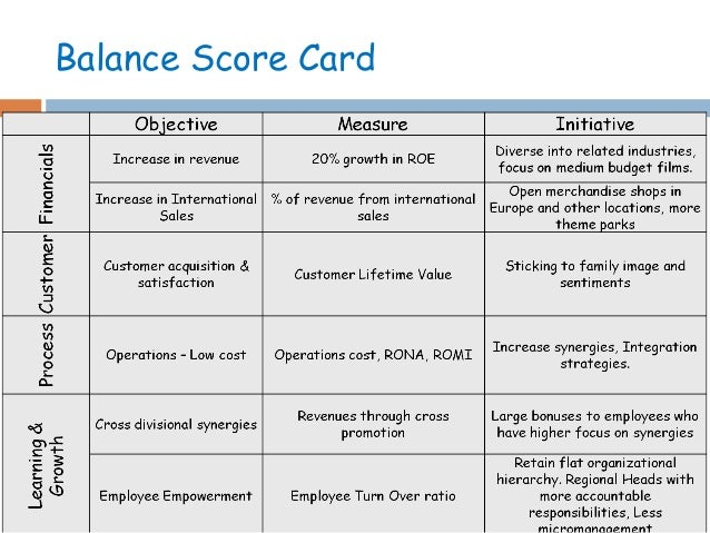 Balance scorecard of nokia