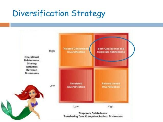 Global Business Strategy_Walt disney