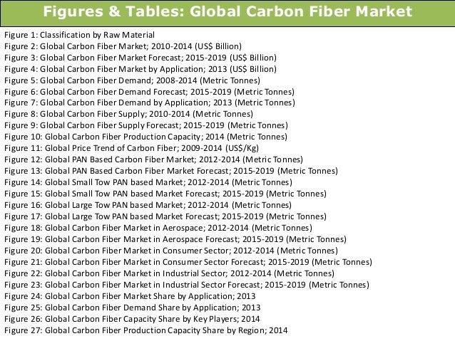 Basalt fibre market 2013 research report