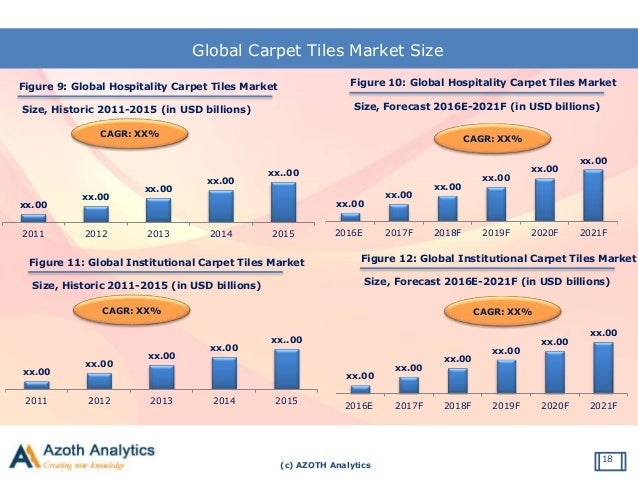 global carpet tile market report 2012 Carpet view collections tile  market segments k-12  from charitable donations and community causes to partnerships with global organizations dedicated to .