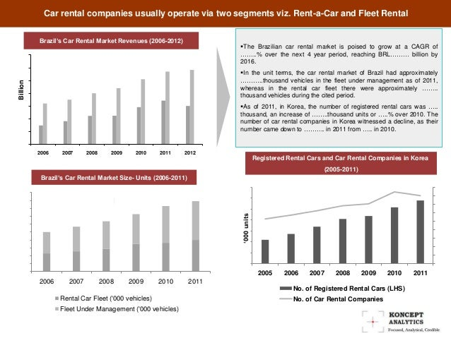 global car rental market analysis Global car rental market was valued at approximately usd 4150 billion in 2014 and is expected to reach usd around 900 billion in 2020, growing at a cagr of around 135% by 2020.