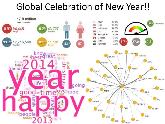 Global Celebration of New Year!!