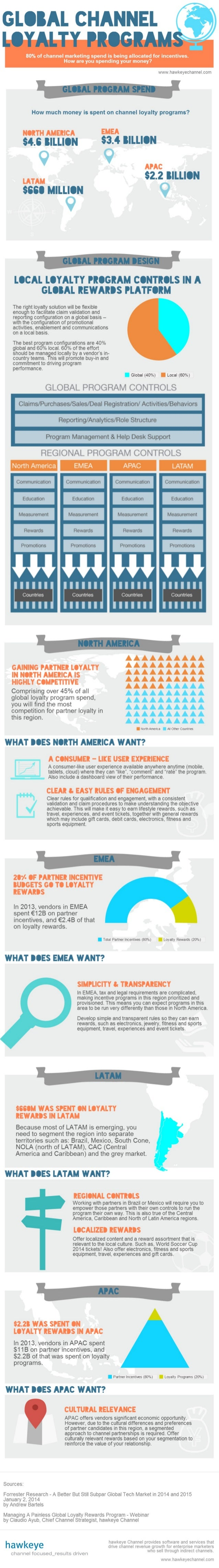 Global Channel Loyalty Infographic