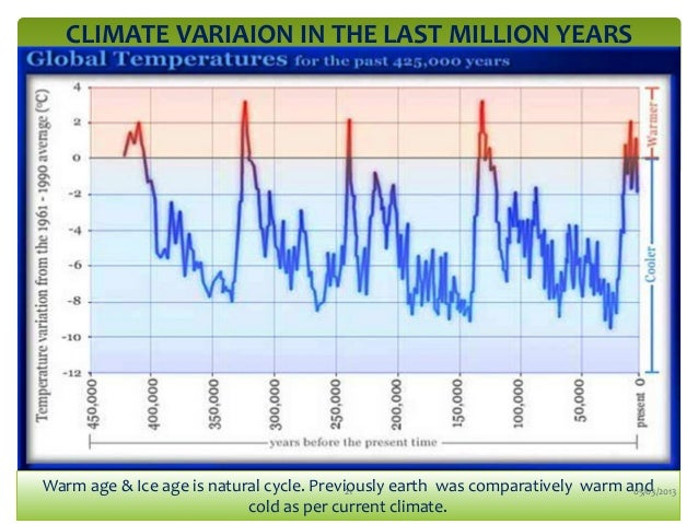 Global climate change facts climate publicscrutiny Image collections