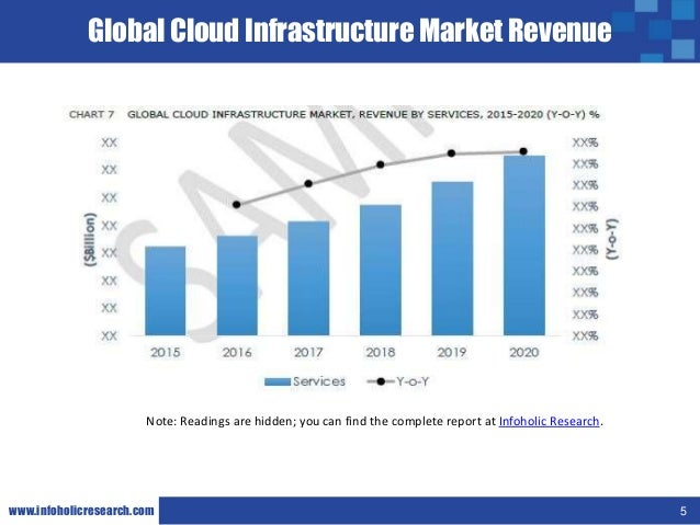 Global cloud based video conferencing market