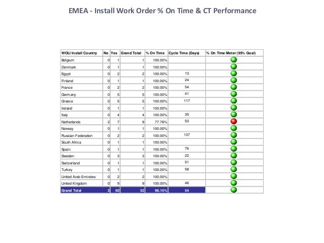 Global Co Telecom faux KPI Scorecard