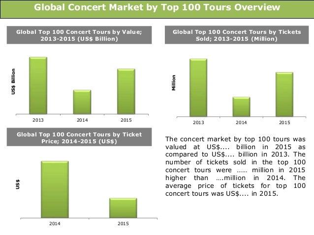 Global Concert Market: Size, Trends & Forecasts (2016-2020 ...