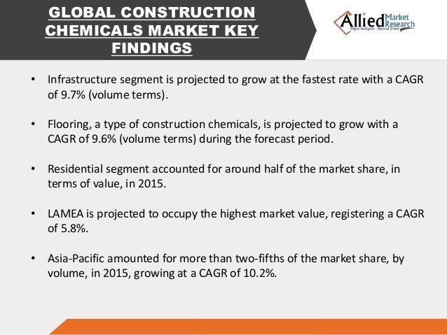 construction chemicals market global industry analysis Construction chemicals market analyzed in this report for the key chemical types comprising adhesives & sealants, asphalt modifiers, concrete admixtures, flame retardants, protective coatings, waterproofing chemicals and other construction chemicals the report also analyzes the key end-use sectors comprising commercial, industrial, infrastructure and residential.