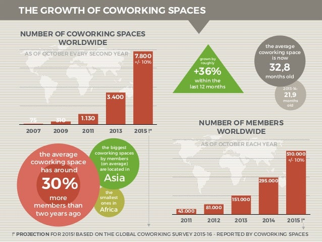 1st Results Of The Global Coworking Survey 2015-16 Slide 2