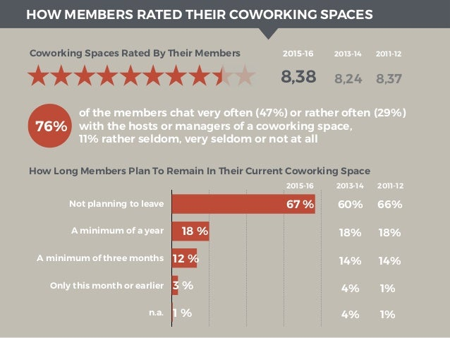 1st Results Of The Global Coworking Survey 2015-16 Slide 3