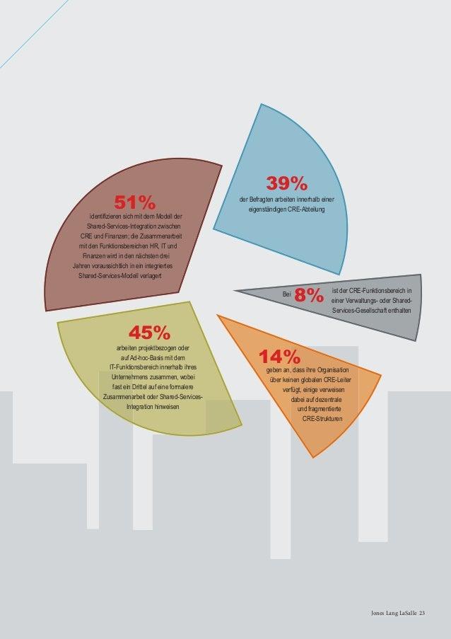 24 Global Corporate Real Estate Trends 201324 Global Corporate Real Estate Trends 2013 FRAGE: In welcher Abteilung ist der...
