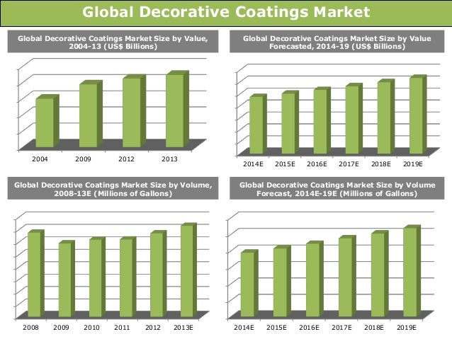global paints and coatings market in depth Global paints and coatings market analysis & trends - industry forecast to 2025 pr this industry report analyzes the market estimates and forecasts for all the given segments on global as well as regional levels presented in the - in-depth company profiles of key players and upcoming.