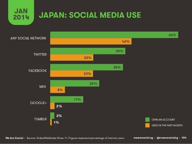 JAN 2014  JAPAN: SOCIAL MEDIA USE 66%  ANY SOCIAL NETWORK  42% 39%  TWITTER  22% 38%  FACEBOOK  MIXI  GOOGLE+  TUMBLR  22%...
