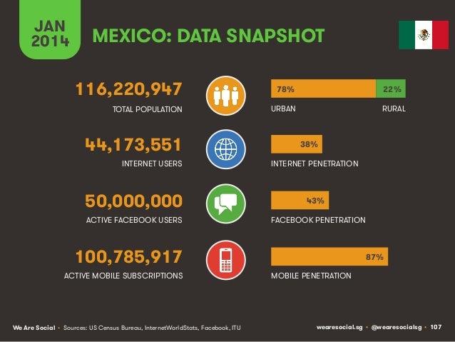 JAN 2014  MEXICO: DATA SNAPSHOT 116,220,947  78%  22%  TOTAL POPULATION  URBAN  RURAL  44,173,551 INTERNET USERS  50,000,0...
