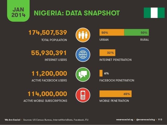 JAN 2014  NIGERIA: DATA SNAPSHOT 174,507,539  50%  50%  TOTAL POPULATION  URBAN  RURAL  55,930,391 INTERNET USERS  11,200,...