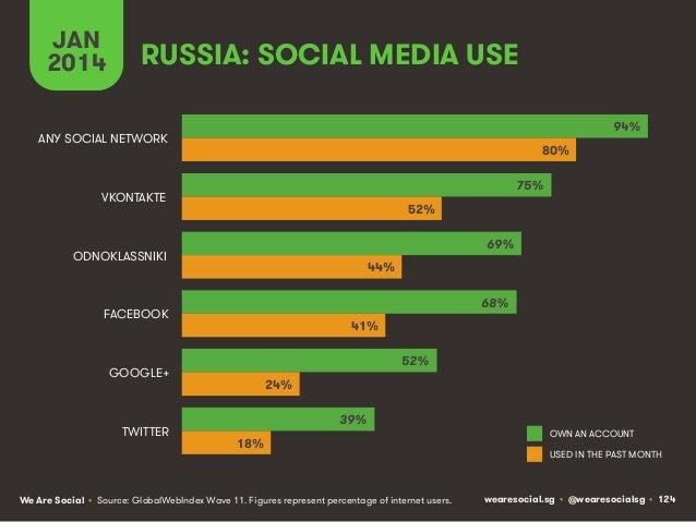 JAN 2014  RUSSIA: SOCIAL MEDIA USE 94%  ANY SOCIAL NETWORK  80% 75%  VKONTAKTE  52% 69%  ODNOKLASSNIKI  44% 68%  FACEBOOK ...