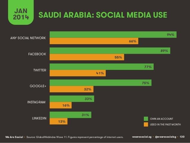 JAN 2014  SAUDI ARABIA: SOCIAL MEDIA USE 94%  ANY SOCIAL NETWORK  66% 89%  FACEBOOK  55% 77%  TWITTER  41% 75%  GOOGLE+  I...