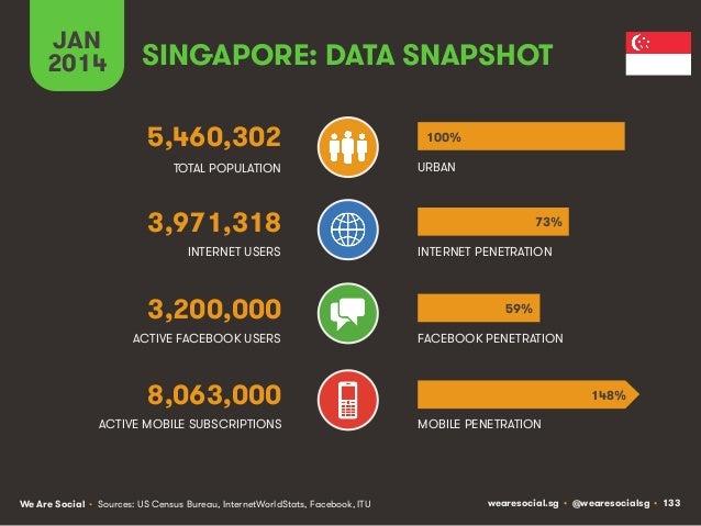 JAN 2014  SINGAPORE: DATA SNAPSHOT 5,460,302 TOTAL POPULATION  100% URBAN  3,971,318 INTERNET USERS  3,200,000 ACTIVE FACE...