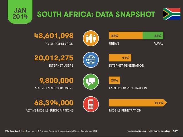 JAN 2014  SOUTH AFRICA: DATA SNAPSHOT 48,601,098  62%  38%  TOTAL POPULATION  URBAN  RURAL  20,012,275 INTERNET USERS  9,8...