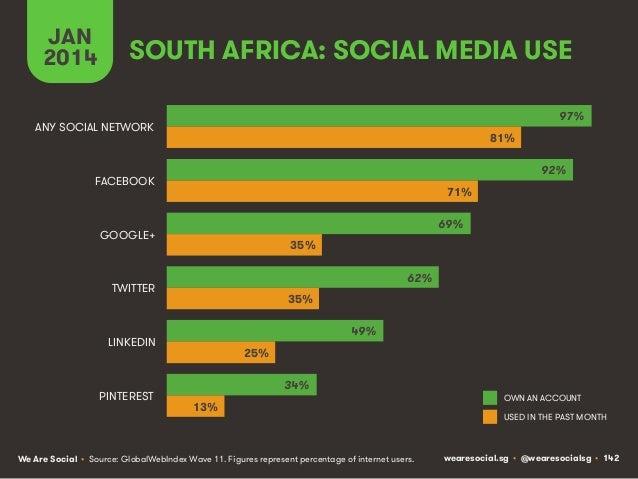 JAN 2014  SOUTH AFRICA: SOCIAL MEDIA USE 97%  ANY SOCIAL NETWORK  81% 92%  FACEBOOK  71% 69%  GOOGLE+  35% 62%  TWITTER  3...
