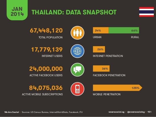 JAN 2014  THAILAND: DATA SNAPSHOT 67,448,120  34%  66%  TOTAL POPULATION  URBAN  RURAL  17,779,139 INTERNET USERS  24,000,...