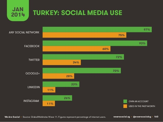 JAN 2014  TURKEY: SOCIAL MEDIA USE 97%  ANY SOCIAL NETWORK  75% 93%  FACEBOOK  60% 72%  TWITTER  34% 70%  GOOGLE+  LINKEDI...