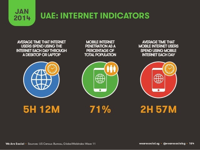 JAN 2014  UAE: INTERNET INDICATORS  AVERAGE TIME THAT INTERNET USERS SPEND USING THE INTERNET EACH DAY THROUGH A DESKTOP O...