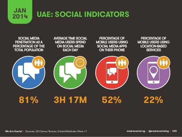 JAN 2014  UAE: SOCIAL INDICATORS  SOCIAL MEDIA PENETRATION AS A PERCENTAGE OF THE TOTAL POPULATION  AVERAGE TIME SOCIAL ME...