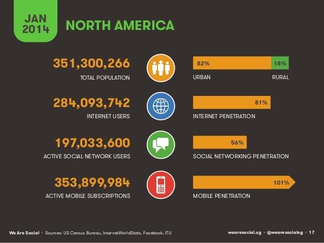 JAN 2014  NORTH AMERICA 351,300,266  82%  18%  TOTAL POPULATION  URBAN  RURAL  284,093,742 INTERNET USERS  197,033,600  81...