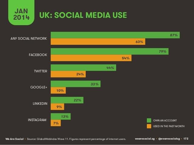 JAN 2014  UK: SOCIAL MEDIA USE 87%  ANY SOCIAL NETWORK  63% 79%  FACEBOOK  54% 44%  TWITTER  GOOGLE+  LINKEDIN  INSTAGRAM ...