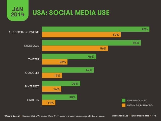 JAN 2014  USA: SOCIAL MEDIA USE 92%  ANY SOCIAL NETWORK  67% 85%  FACEBOOK  56% 46%  TWITTER  22% 44%  GOOGLE+  PINTEREST ...