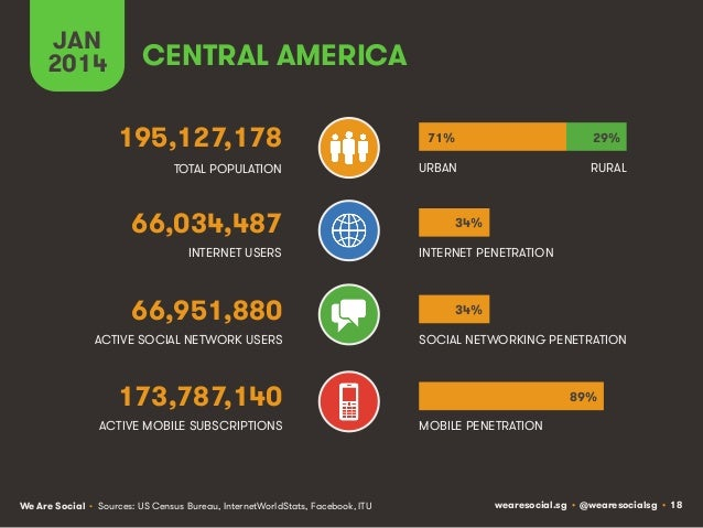 JAN 2014  CENTRAL AMERICA 195,127,178  71%  29%  TOTAL POPULATION  URBAN  RURAL  66,034,487 INTERNET USERS  66,951,880 ACT...