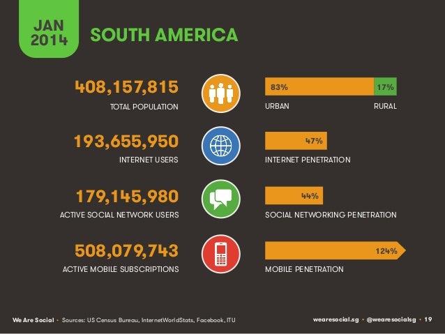 JAN 2014  SOUTH AMERICA 408,157,815  83%  17%  TOTAL POPULATION  URBAN  RURAL  193,655,950 INTERNET USERS  179,145,980  47...