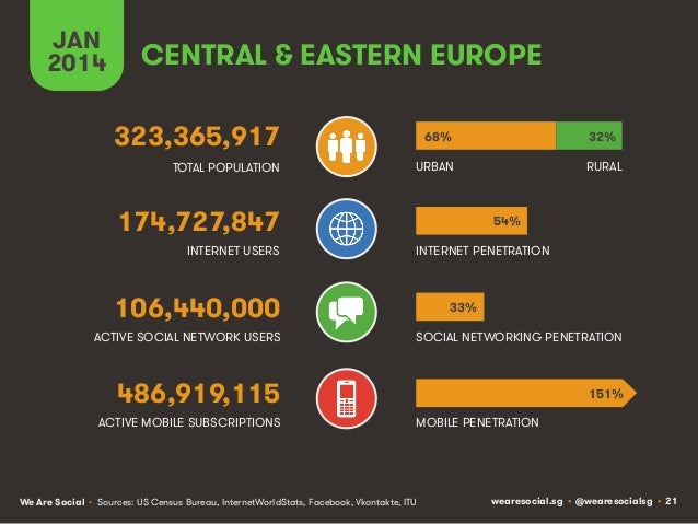 JAN 2014  CENTRAL & EASTERN EUROPE 323,365,917  68%  32%  TOTAL POPULATION  URBAN  RURAL  174,727,847 INTERNET USERS  54% ...