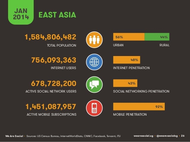JAN 2014  EAST ASIA  1,584,806,482  56%  44%  TOTAL POPULATION  URBAN  RURAL  756,093,363 INTERNET USERS  48% INTERNET PEN...