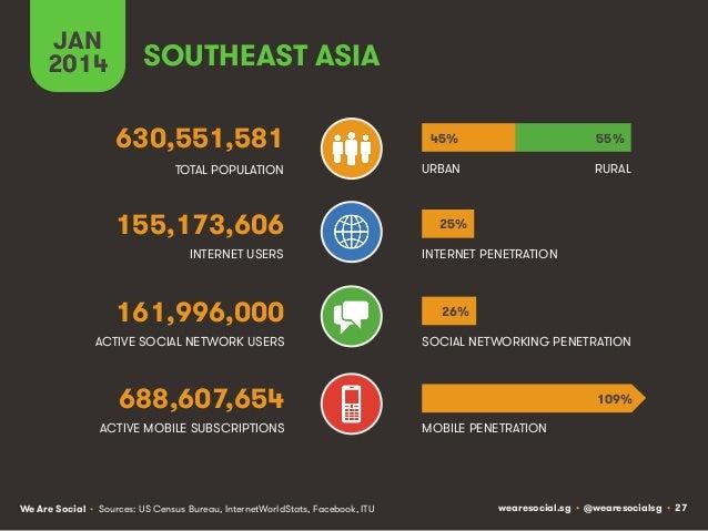 JAN 2014  SOUTHEAST ASIA 630,551,581  45%  55%  TOTAL POPULATION  URBAN  RURAL  155,173,606 INTERNET USERS  161,996,000  2...