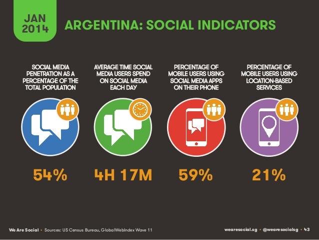 JAN 2014  ARGENTINA: SOCIAL INDICATORS  SOCIAL MEDIA PENETRATION AS A PERCENTAGE OF THE TOTAL POPULATION  AVERAGE TIME SOC...
