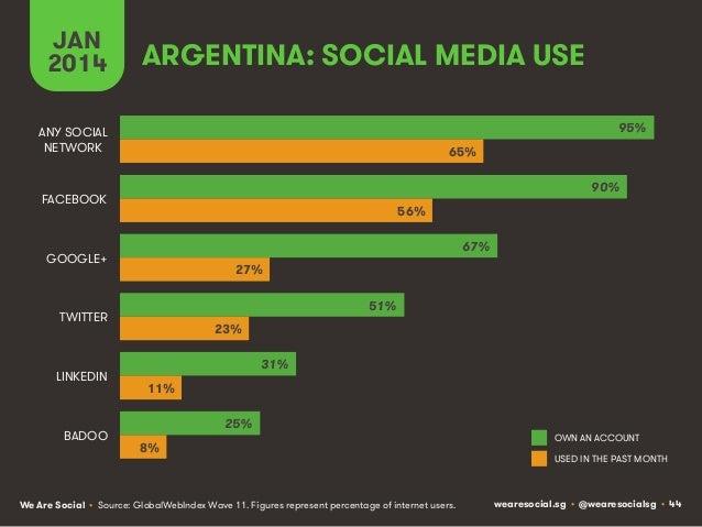 JAN 2014  ARGENTINA: SOCIAL MEDIA USE 95%  ANY SOCIAL NETWORK  65% 90%  FACEBOOK  56% 67%  GOOGLE+  27% 51%  TWITTER  LINK...