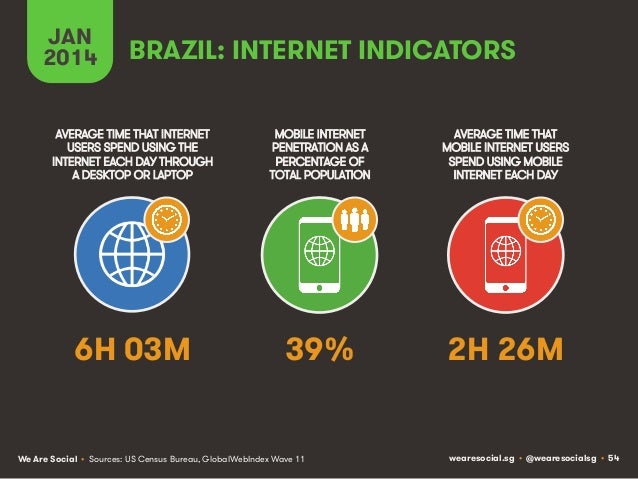 JAN 2014  BRAZIL: INTERNET INDICATORS  AVERAGE TIME THAT INTERNET USERS SPEND USING THE INTERNET EACH DAY THROUGH A DESKTO...