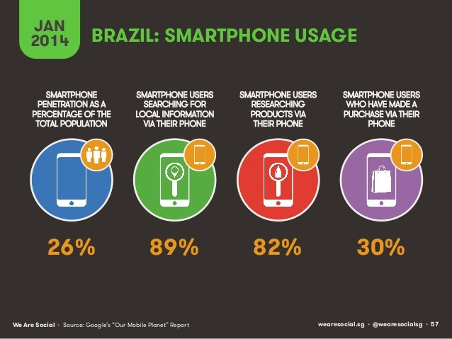 JAN 2014  BRAZIL: SMARTPHONE USAGE  SMARTPHONE PENETRATION AS A PERCENTAGE OF THE TOTAL POPULATION  SMARTPHONE USERS SEARC...