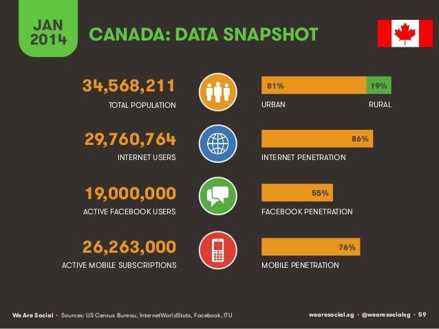 JAN 2014  CANADA: DATA SNAPSHOT 34,568,211  81%  19%  TOTAL POPULATION  URBAN  RURAL  29,760,764 INTERNET USERS  19,000,00...