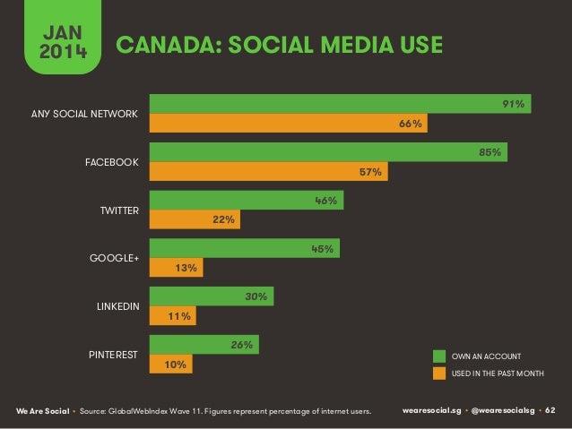 JAN 2014  CANADA: SOCIAL MEDIA USE 91%  ANY SOCIAL NETWORK  66% 85%  FACEBOOK  57% 46%  TWITTER  GOOGLE+  LINKEDIN  PINTER...