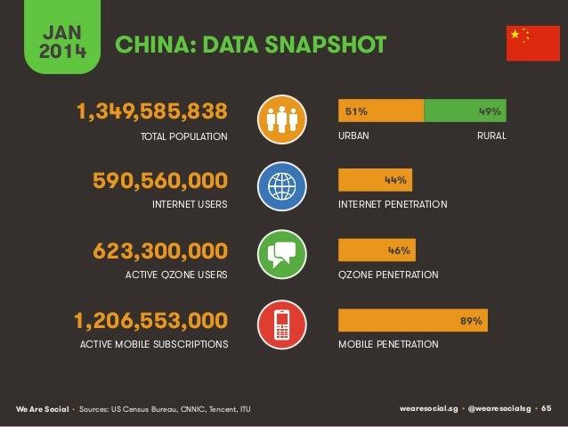 JAN 2014  CHINA: DATA SNAPSHOT  1,349,585,838  51%  49%  TOTAL POPULATION  URBAN  RURAL  590,560,000 INTERNET USERS  623,3...