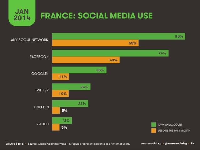 JAN 2014  FRANCE: SOCIAL MEDIA USE 85%  ANY SOCIAL NETWORK  55% 74%  FACEBOOK  GOOGLE+  TWITTER  LINKEDIN  VIADEO  43% 35%...