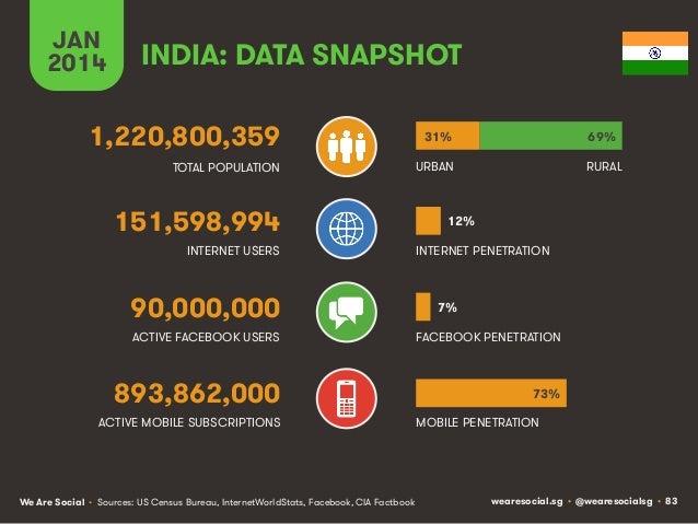 JAN 2014  INDIA: DATA SNAPSHOT  1,220,800,359  31%  69%  TOTAL POPULATION  URBAN  RURAL  151,598,994 INTERNET USERS  90,00...
