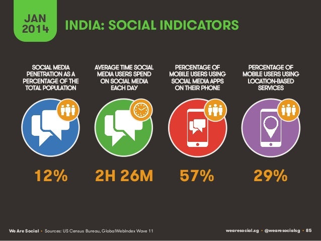JAN 2014  INDIA: SOCIAL INDICATORS  SOCIAL MEDIA PENETRATION AS A PERCENTAGE OF THE TOTAL POPULATION  AVERAGE TIME SOCIAL ...