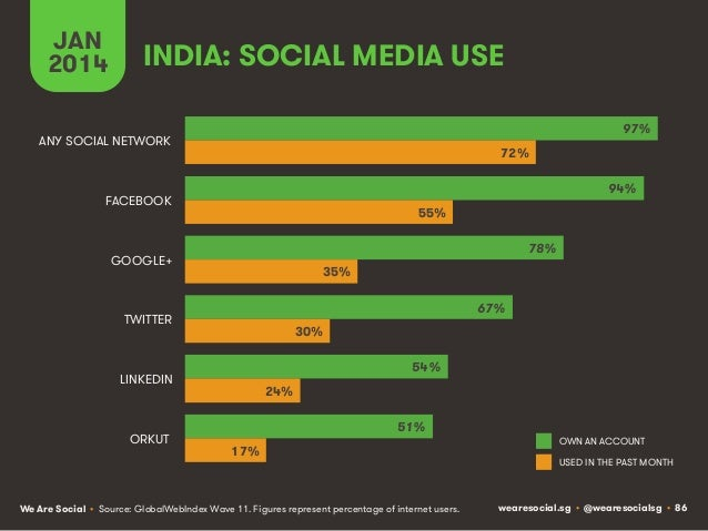 JAN 2014  INDIA: SOCIAL MEDIA USE 97%  ANY SOCIAL NETWORK  72% 94%  FACEBOOK  55% 78%  GOOGLE+  35% 67%  TWITTER  30% 54% ...