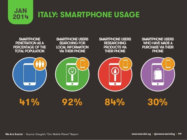 JAN 2014  ITALY: SMARTPHONE USAGE  SMARTPHONE PENETRATION AS A PERCENTAGE OF THE TOTAL POPULATION  SMARTPHONE USERS SEARCH...