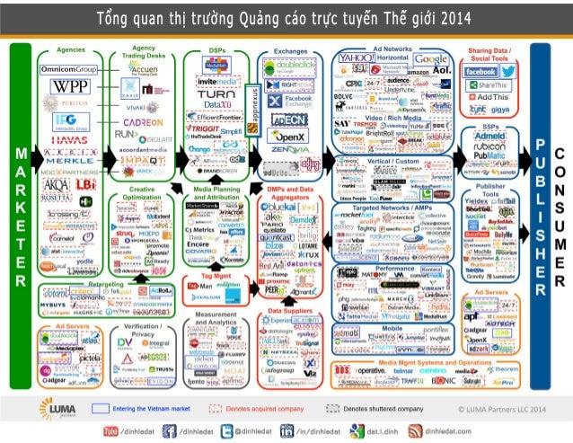 Tổng quan thị trường Quảng cáo trực tuyến Thế giới 2014 và Việt Nam